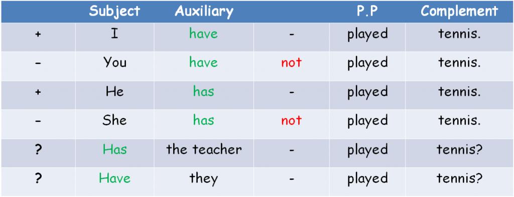 جملات منفی و سوالی در Present Perfect